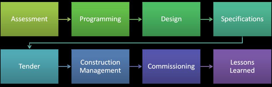 Security Design Process